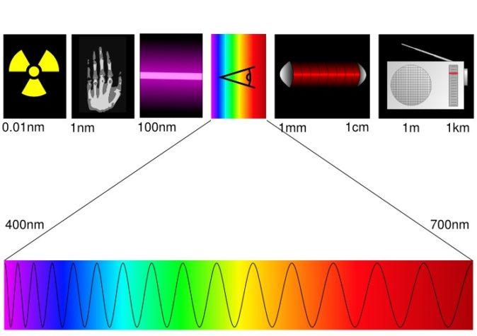 görünür spektrum